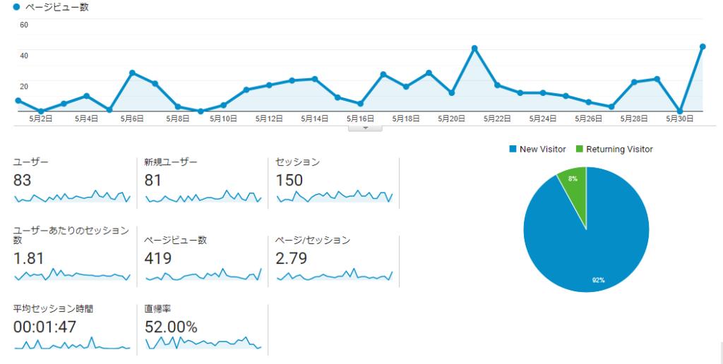 ブログ 運営報告 2ヶ月目