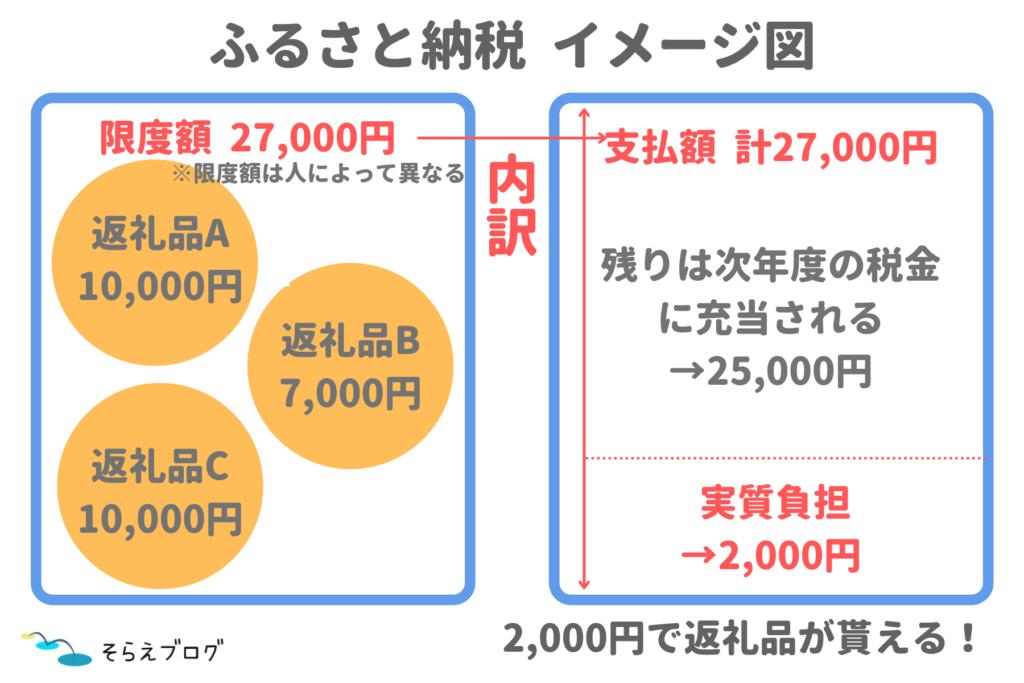 ふるさと納税 イメージ図